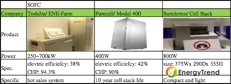 Visible fuel cell business opportunities at FC EXPO 2013