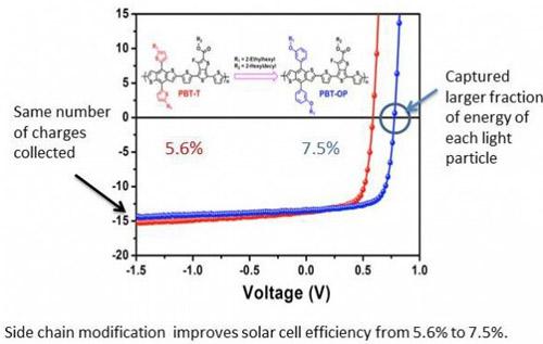 可提升太阳能电池效率逾30%